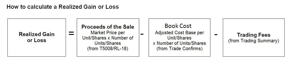 The equation to calculate a realized gain or loss = Proceeds of the Sale - Book Cost - Trading Fees